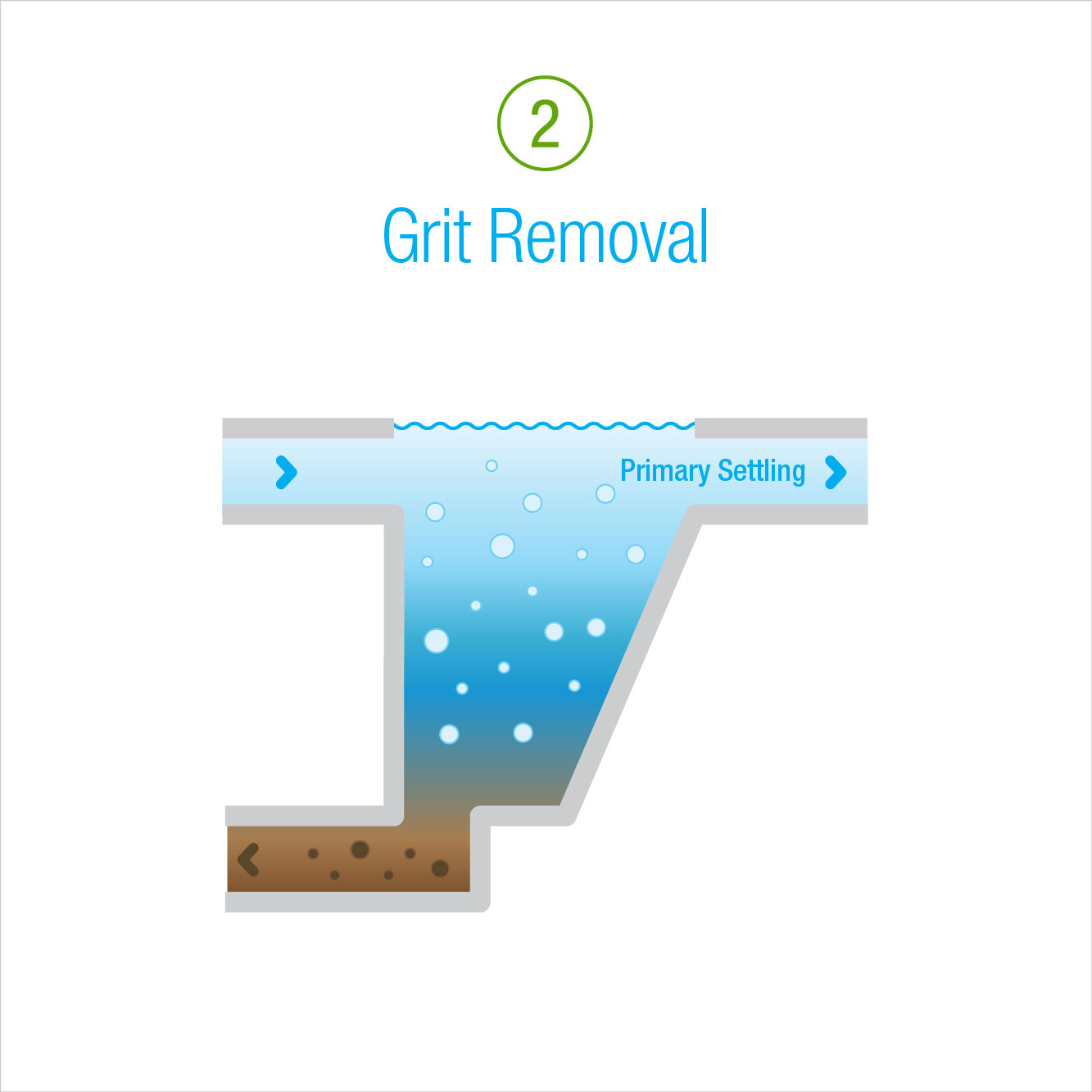 2: Grit Removal