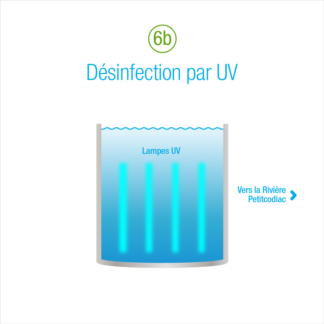 6b: Désinfection par UV